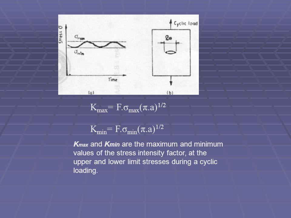 Kmax= F.σmax(π.a)1/2 Kmin= F.σmin(π.a)1/2