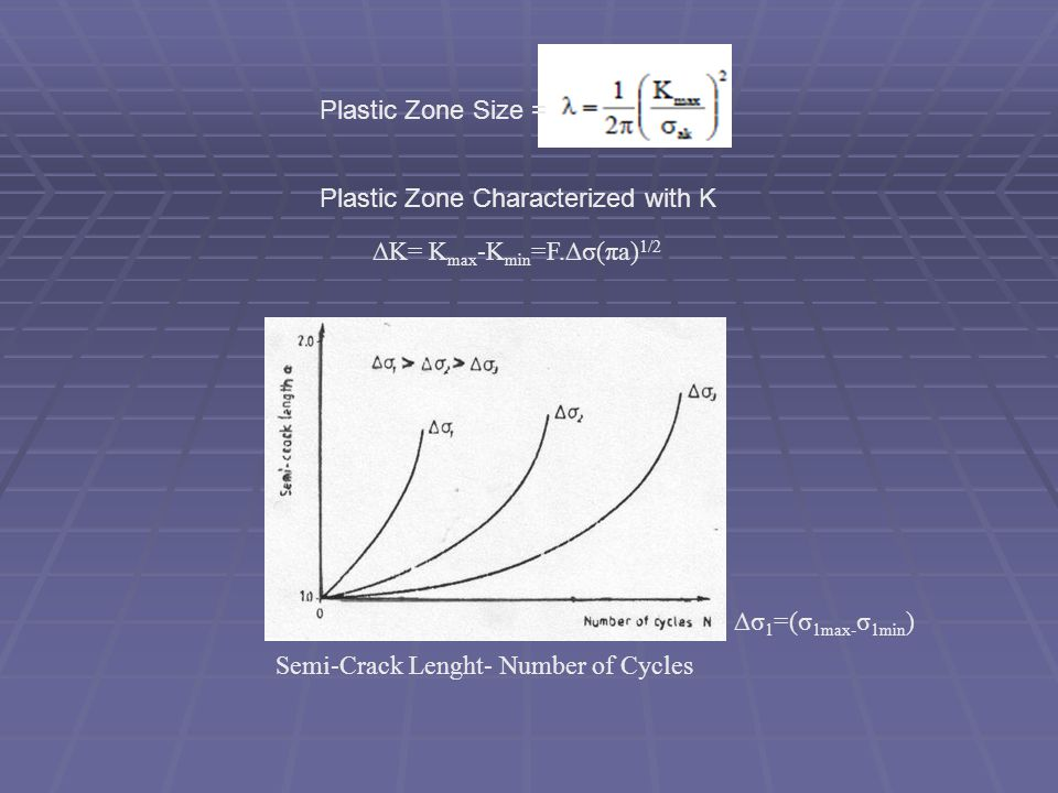 Plastic Zone Size = Plastic Zone Characterized with K. ∆K= Kmax-Kmin=F.∆σ(πa)1/2. ∆σ1=(σ1max-σ1min)