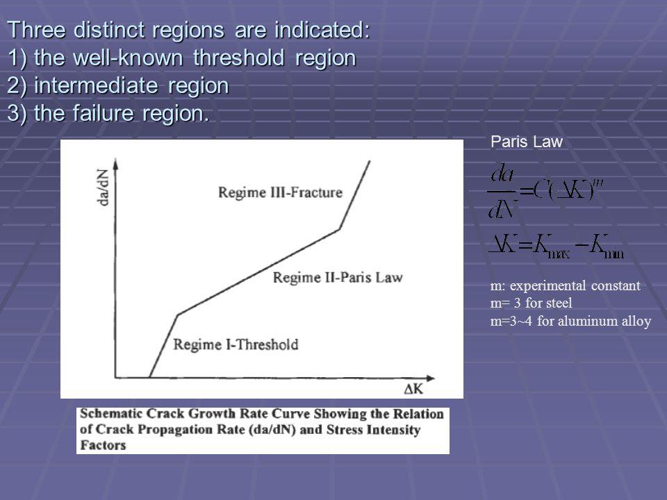Three distinct regions are indicated: 1) the well-known threshold region 2) intermediate region 3) the failure region.