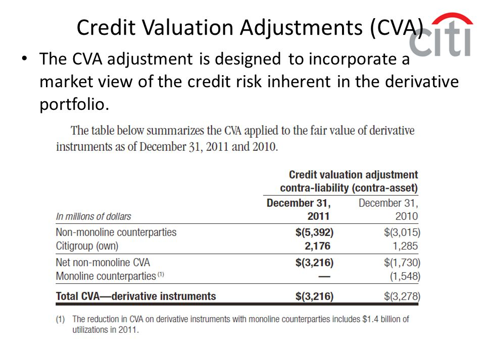 Credit Valuation Adjustments (CVA)