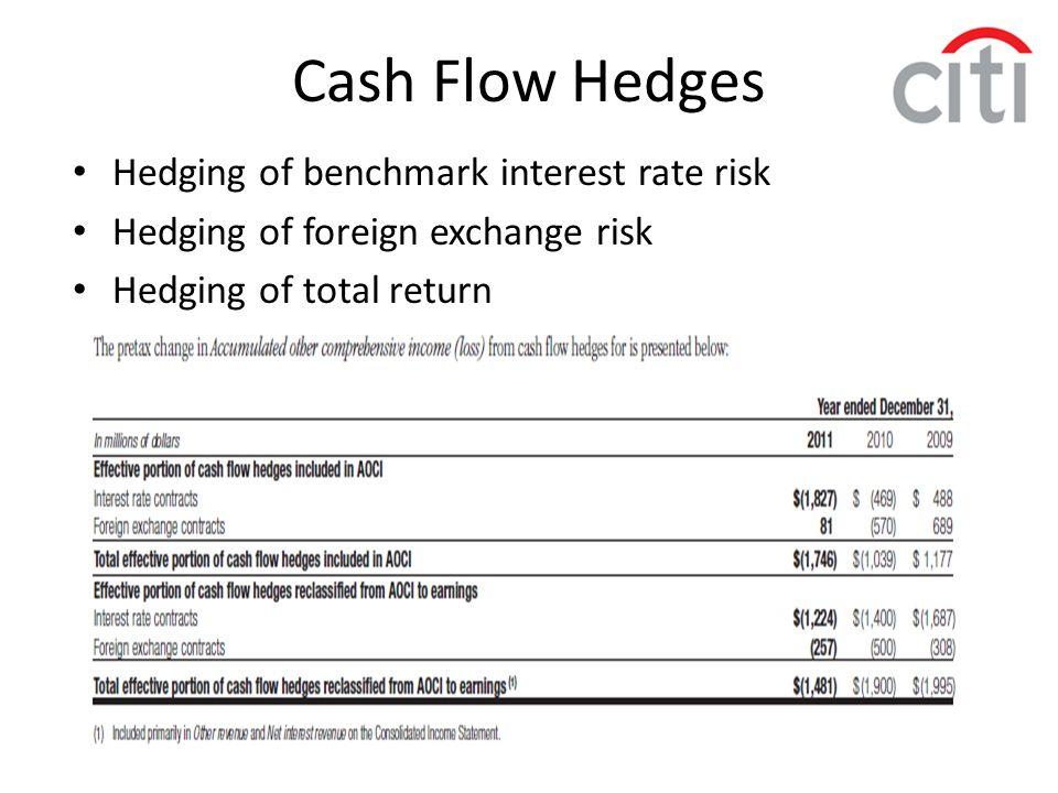 Cash Flow Hedges Hedging of benchmark interest rate risk