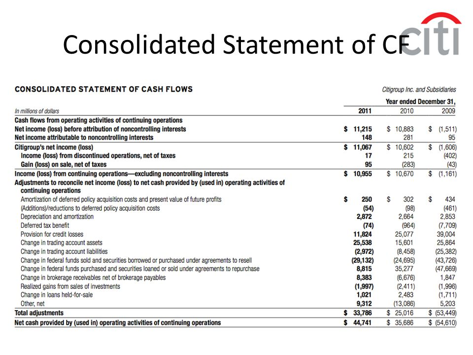 Consolidated Statement of CF