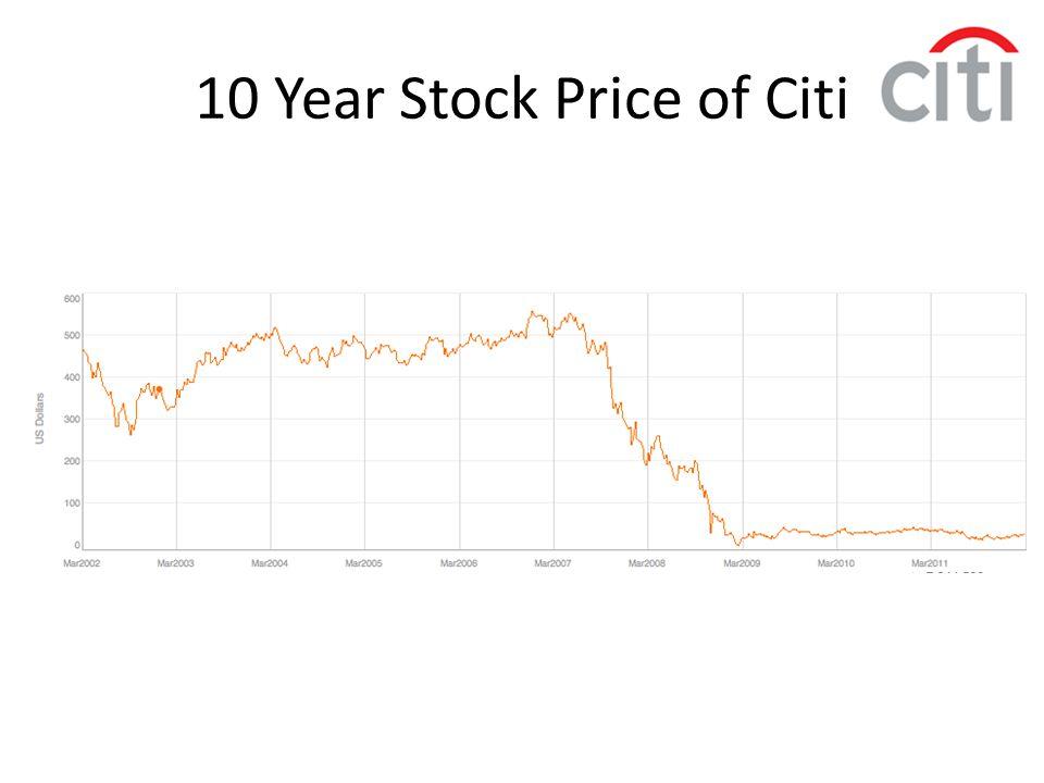 10 Year Stock Price of Citi