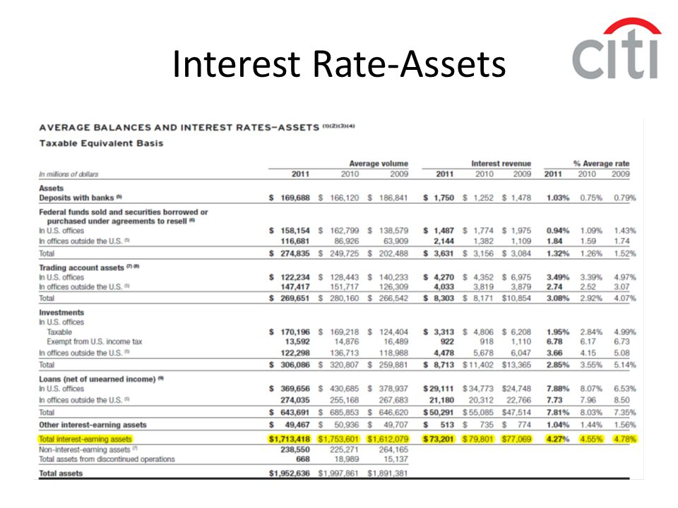 Interest Rate-Assets