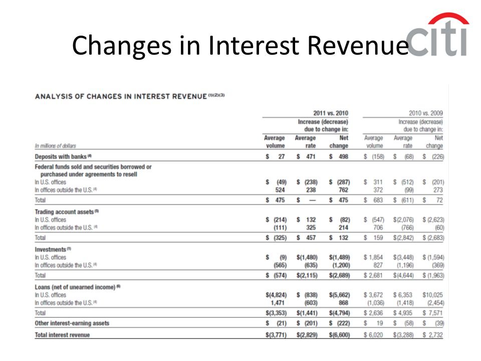 Changes in Interest Revenue