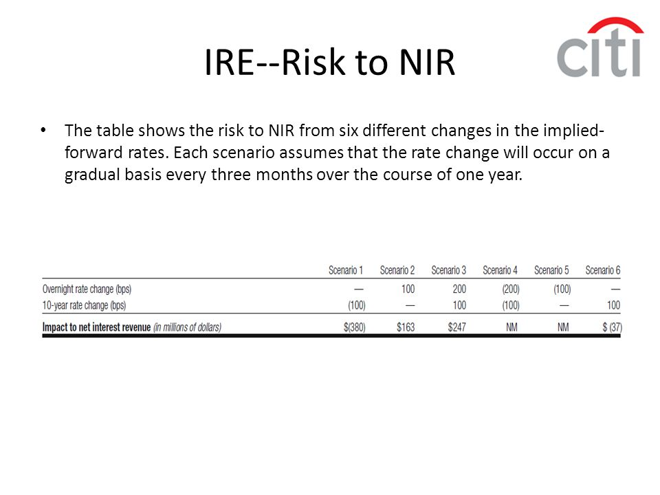 IRE--Risk to NIR