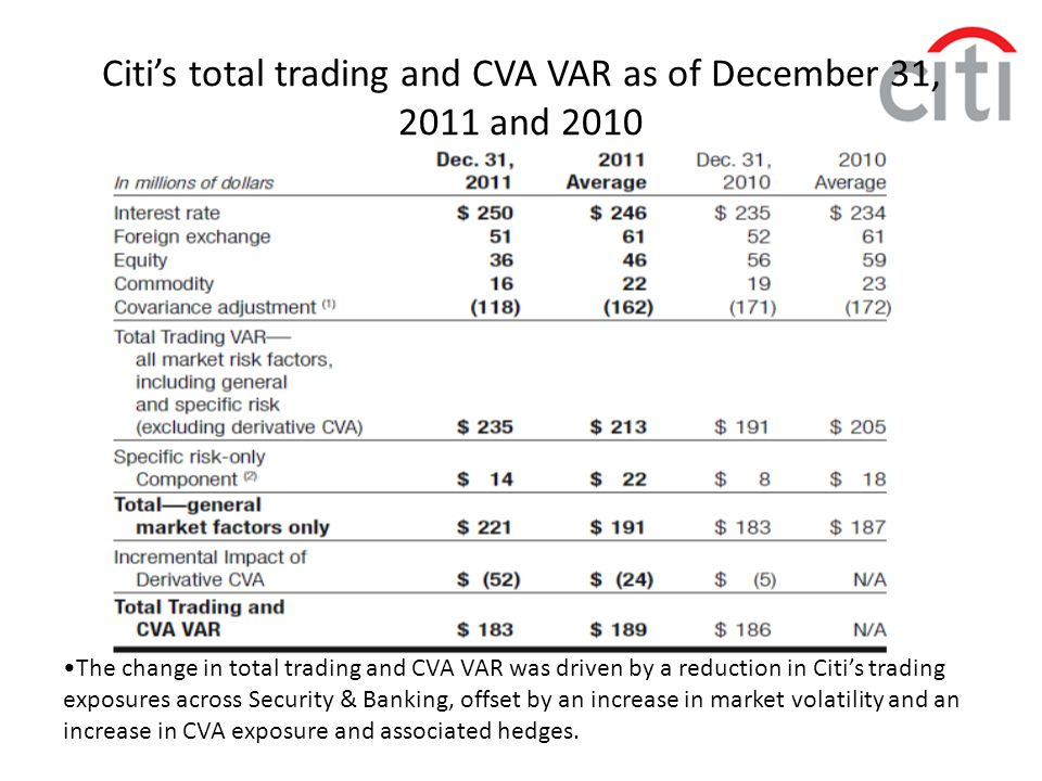 Citi's total trading and CVA VAR as of December 31, 2011 and 2010