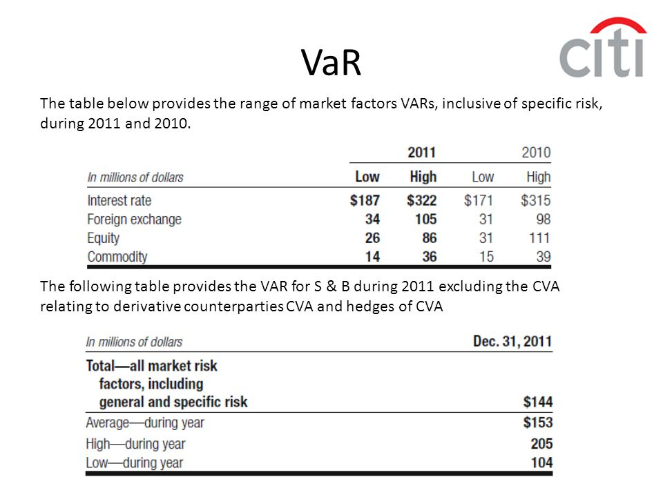VaR The table below provides the range of market factors VARs, inclusive of specific risk, during 2011 and 2010.