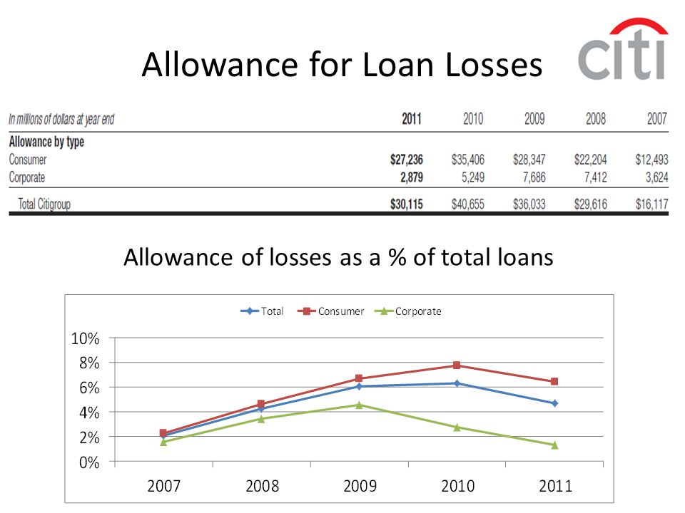 Allowance of losses as a % of total loans