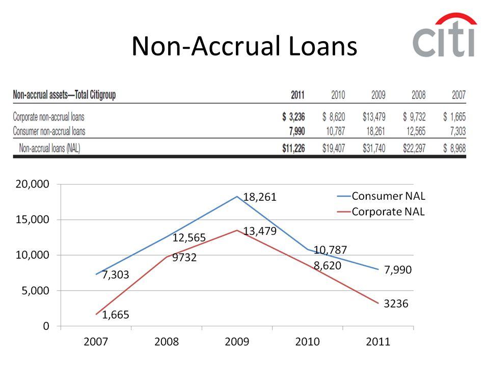 Non-Accrual Loans