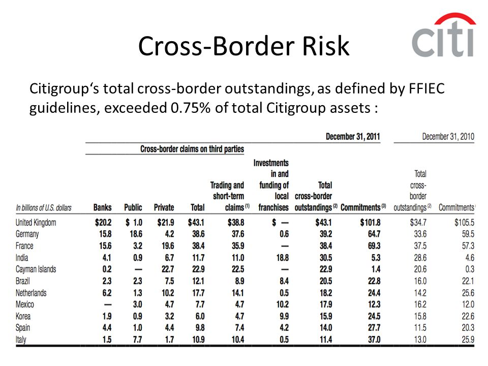 Cross-Border Risk Citigroup's total cross-border outstandings, as defined by FFIEC guidelines, exceeded 0.75% of total Citigroup assets :