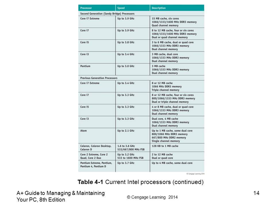 Table 4-1 Current Intel processors (continued)