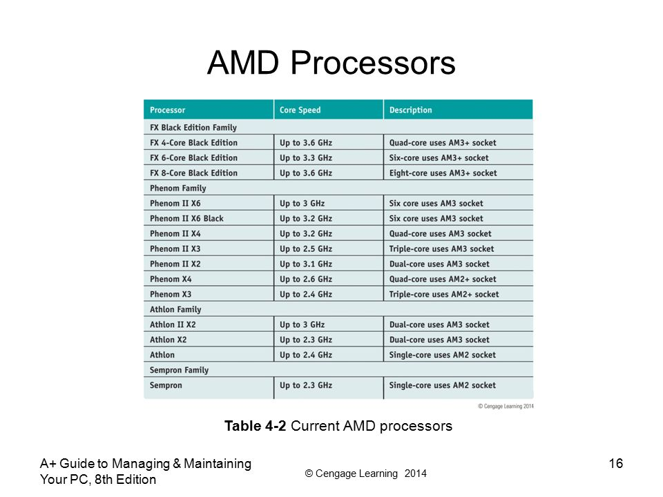 AMD Processors Table 4-2 Current AMD processors