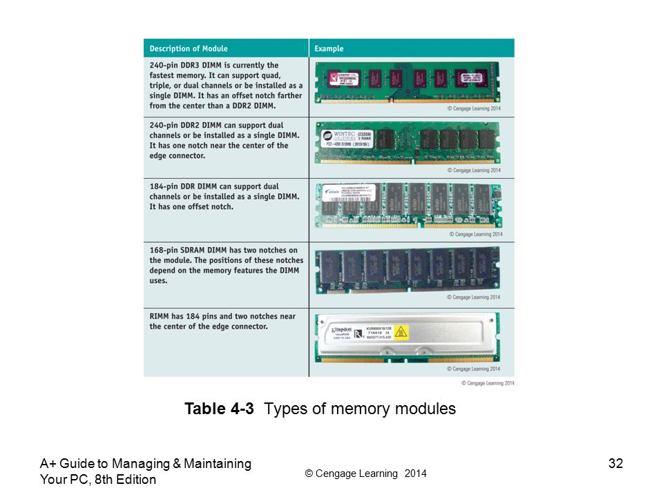 Table 4-3 Types of memory modules