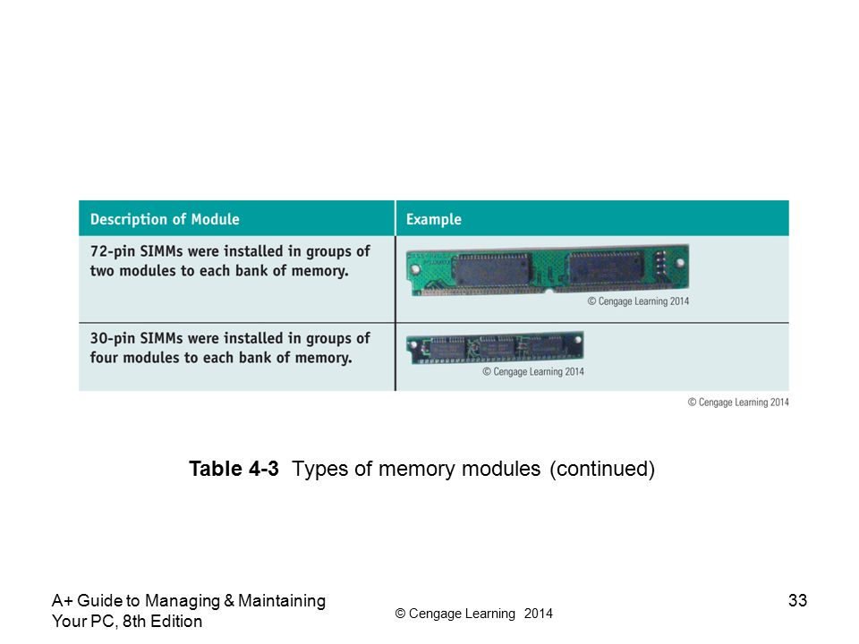 Table 4-3 Types of memory modules (continued)