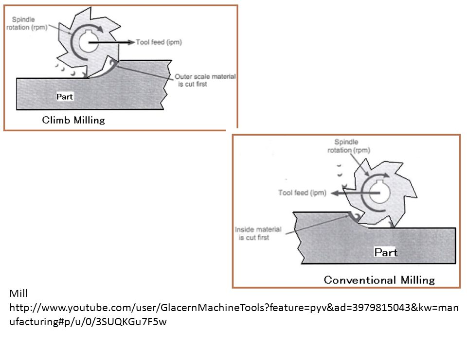 Mill http://www.youtube.com/user/GlacernMachineTools feature=pyv&ad=3979815043&kw=manufacturing#p/u/0/3SUQKGu7F5w.