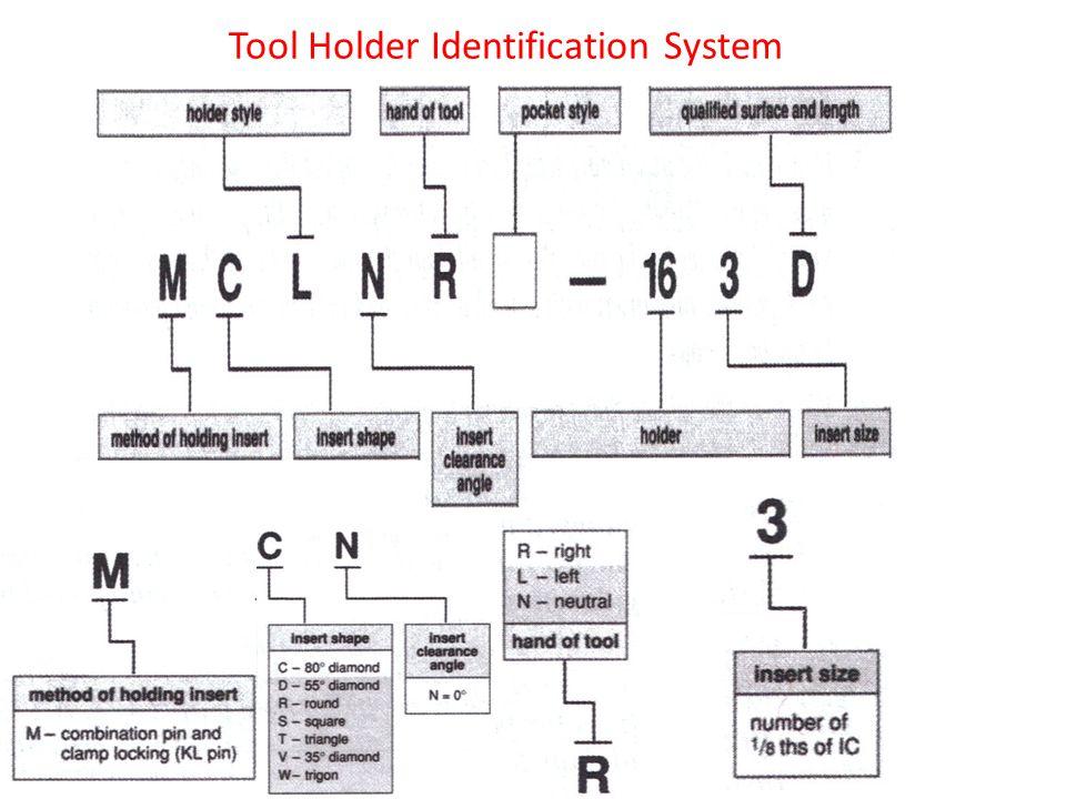 Tool Holder Identification System