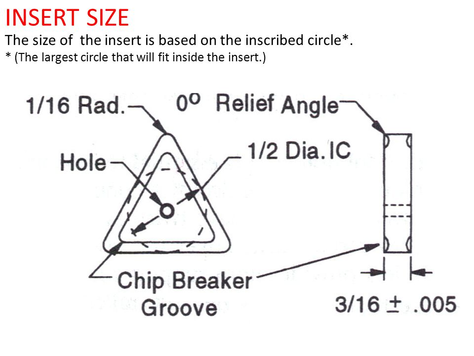 INSERT SIZE The size of the insert is based on the inscribed circle*.