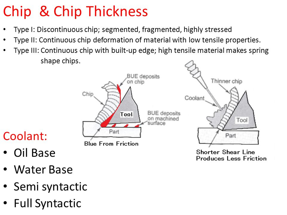Chip & Chip Thickness Coolant: Oil Base Water Base Semi syntactic