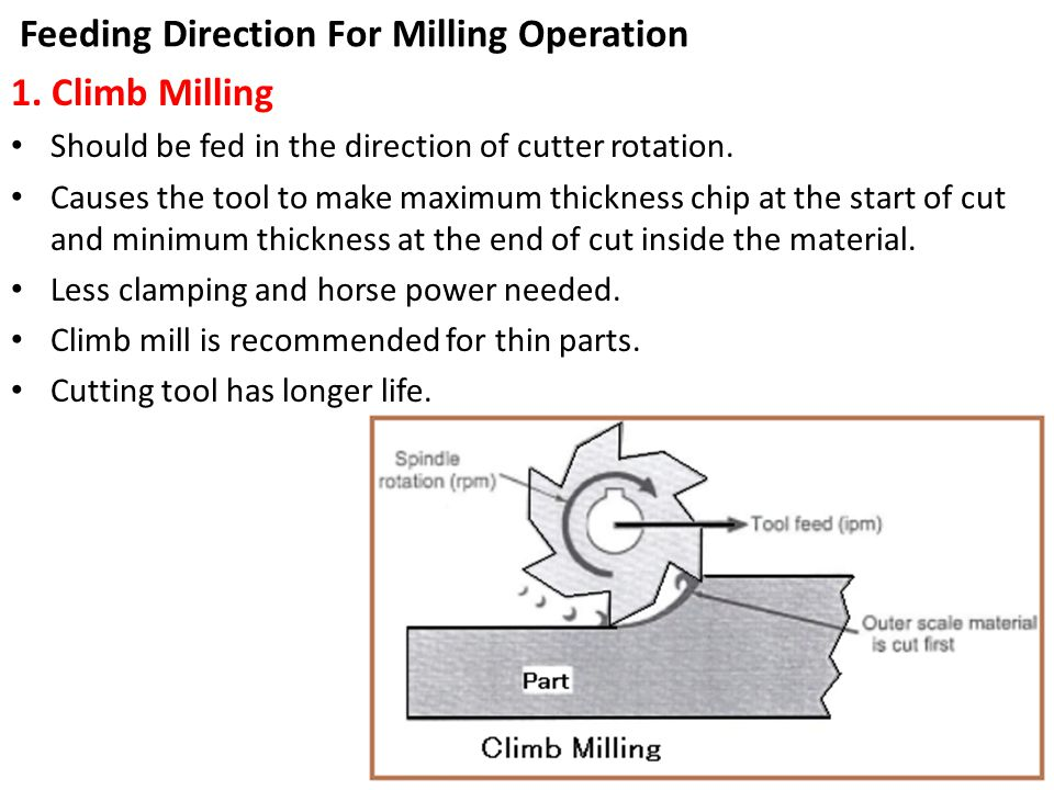 Feeding Direction For Milling Operation