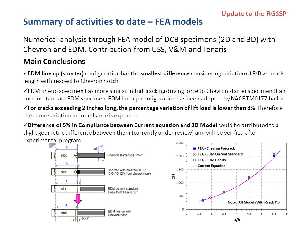 Summary of activities to date – FEA models