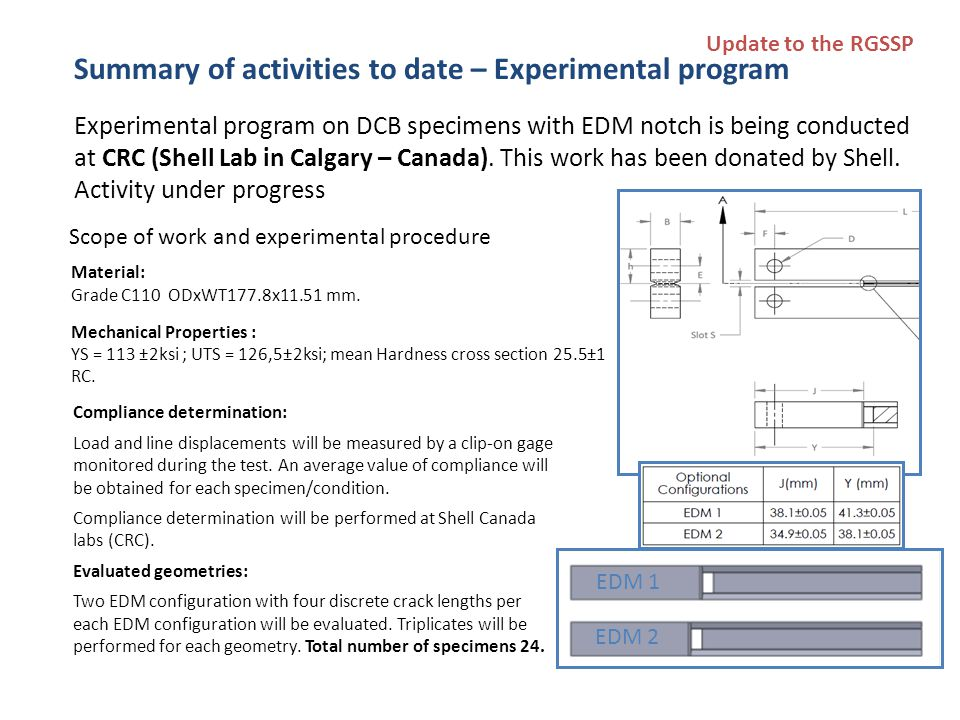 Summary of activities to date – Experimental program