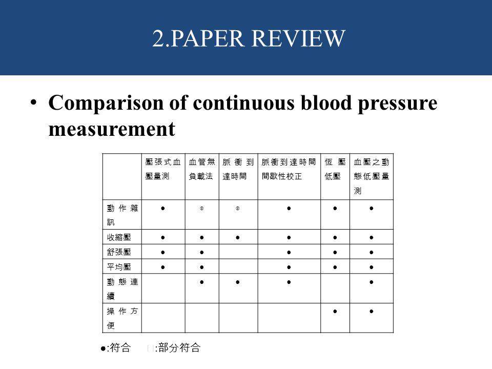 2.PAPER REVIEW Comparison of continuous blood pressure measurement
