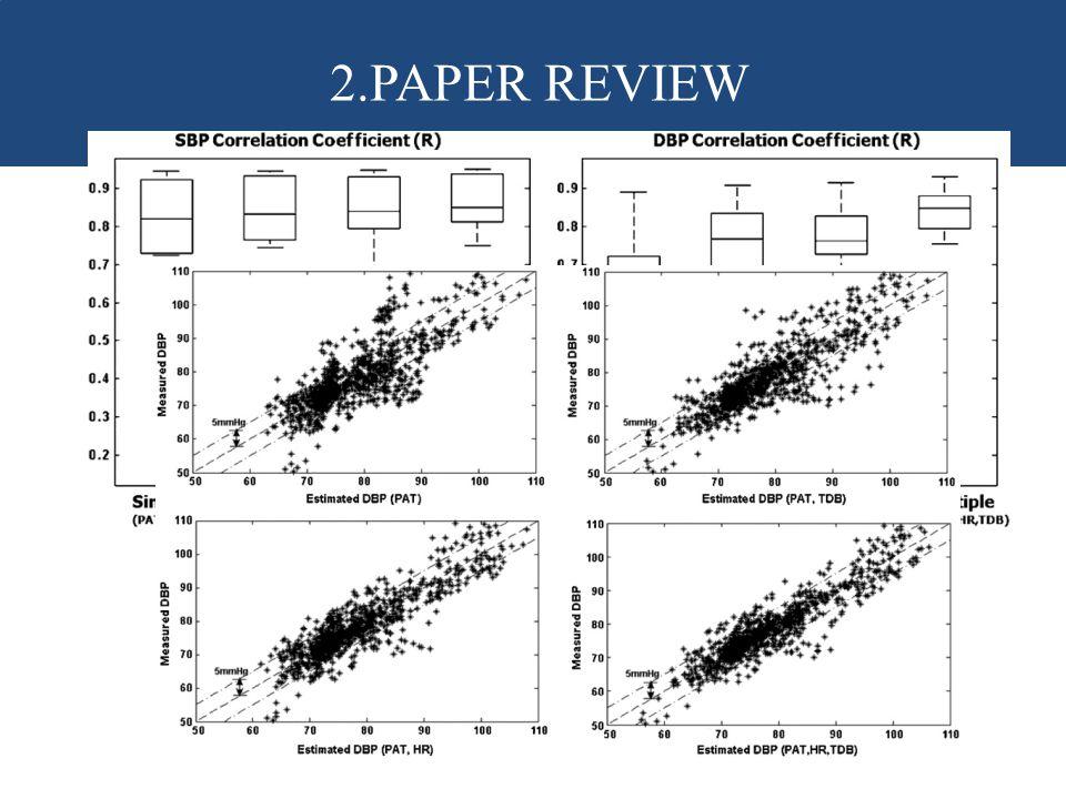 2.PAPER REVIEW 血壓參數的盒形圖結果顯示 PAT與多變數對於收縮壓皆有良好貢獻度 皆0.7以上 PAT對於舒張壓迴歸係數範圍分布較大 多變數分析可以大幅改善分布情形到0.7以上.