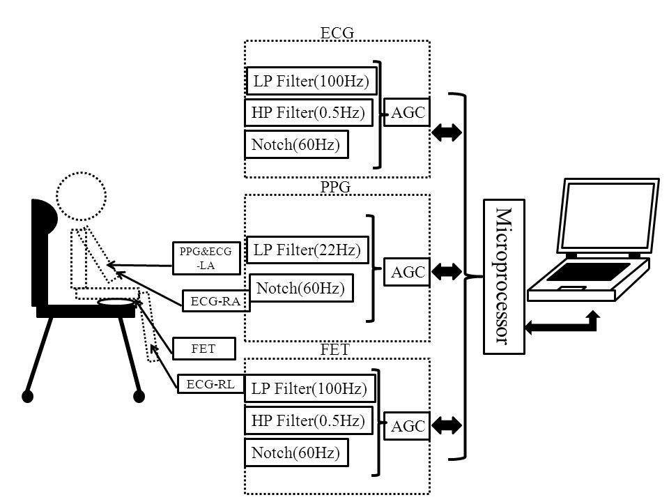 3.Materials and Methods Microprocessor ECG LP Filter(100Hz)