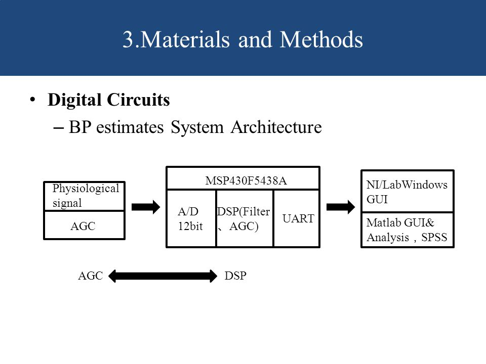 3.Materials and Methods Digital Circuits