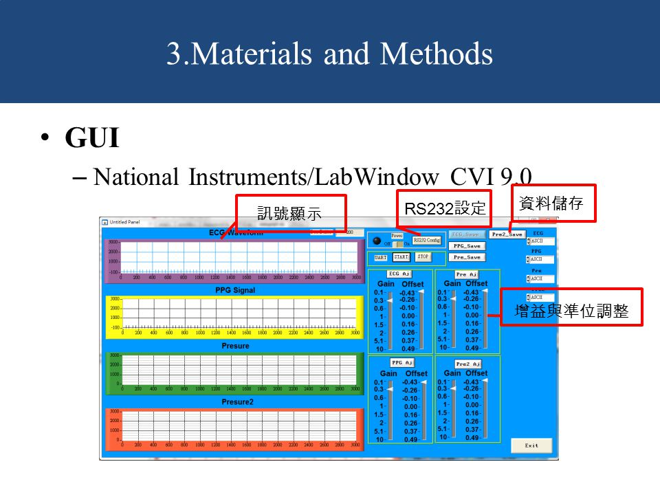3.Materials and Methods GUI National Instruments/LabWindow CVI 9.0