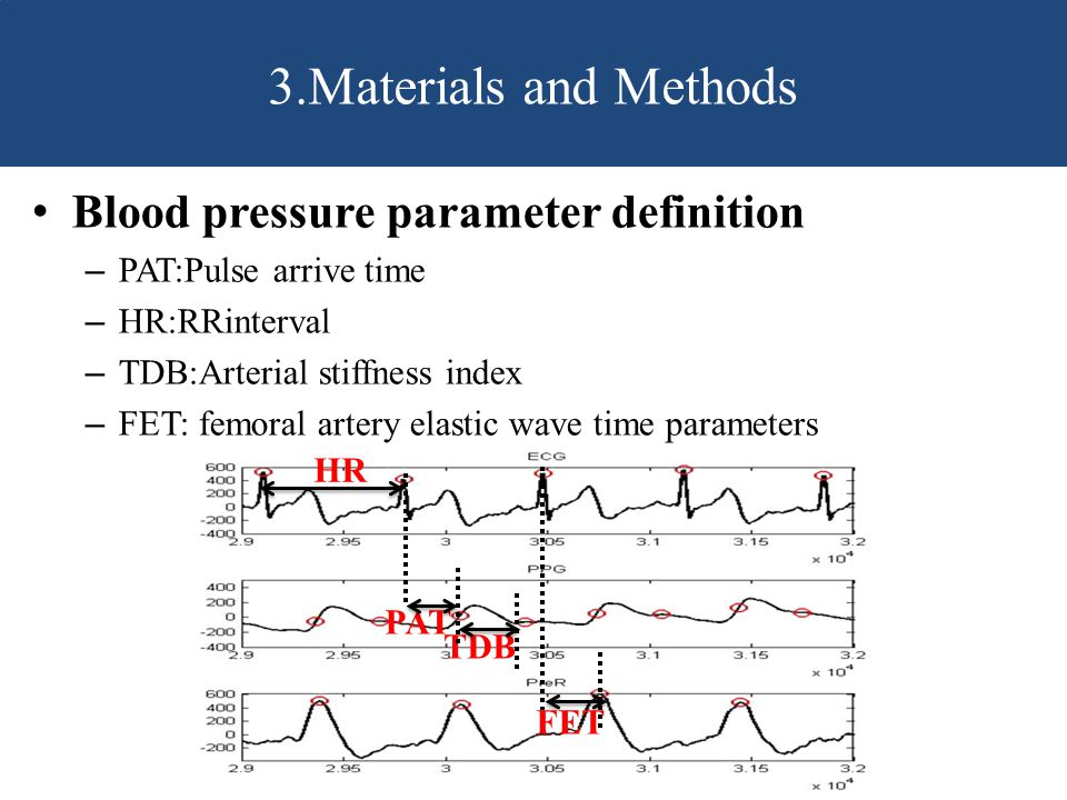 3.Materials and Methods Blood pressure parameter definition