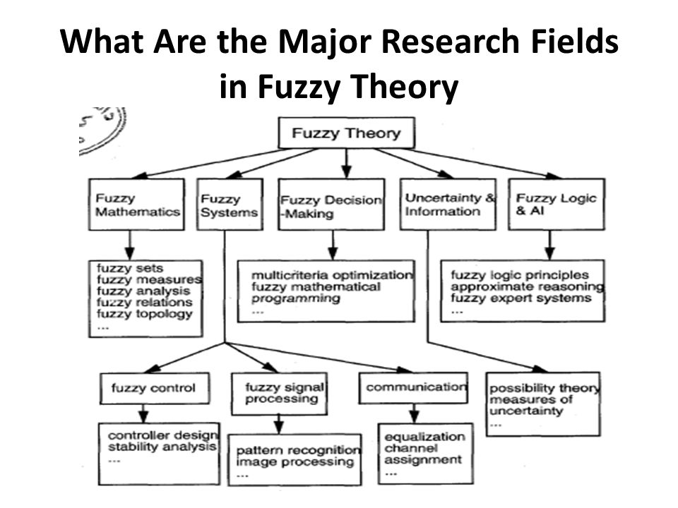 What Are the Major Research Fields in Fuzzy Theory