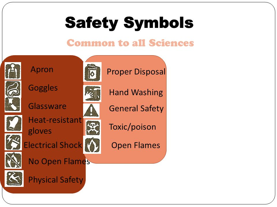Safety Symbols Common to all Sciences Corrosive Apron Proper Disposal