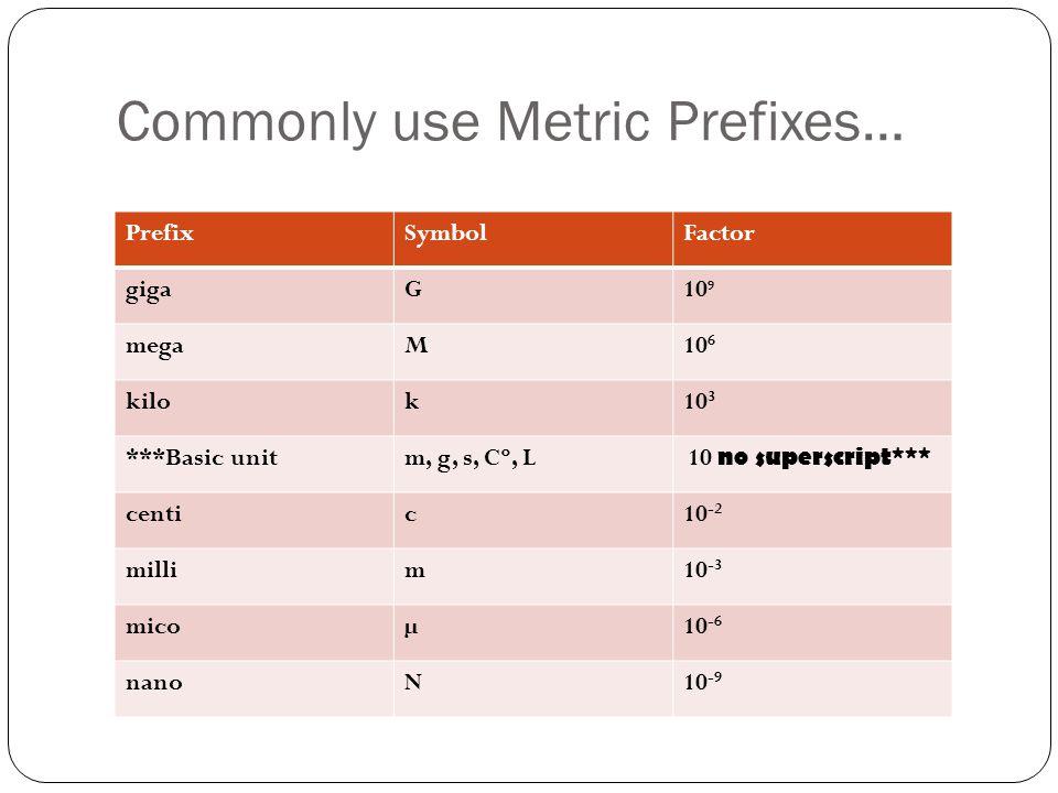 Commonly use Metric Prefixes…