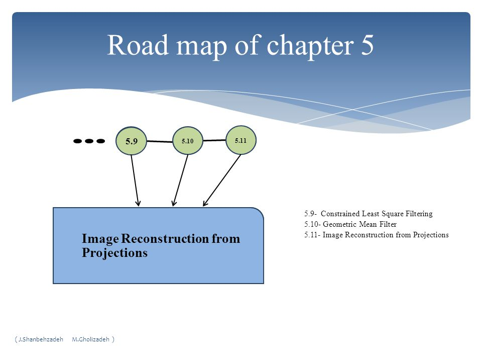 Road map of chapter 5 Image Reconstruction from Projections