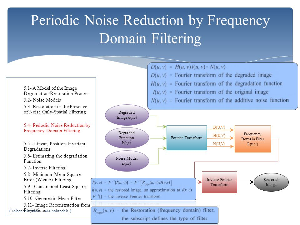 Periodic Noise Reduction by Frequency Domain Filtering