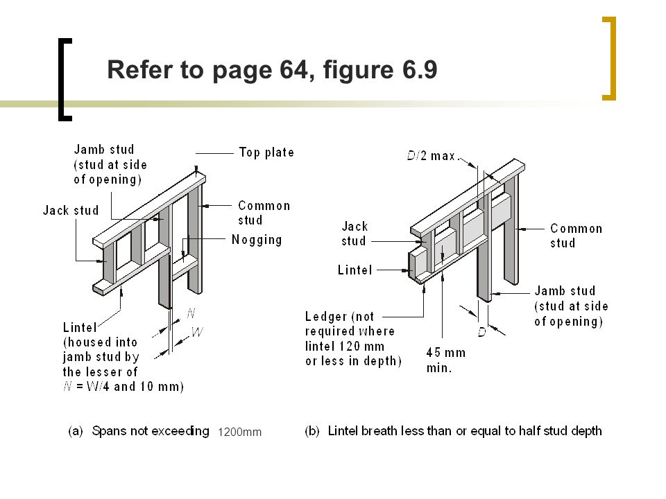 Refer to page 64, figure 6.9 1200mm
