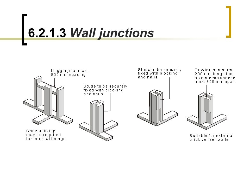 6.2.1.3 Wall junctions
