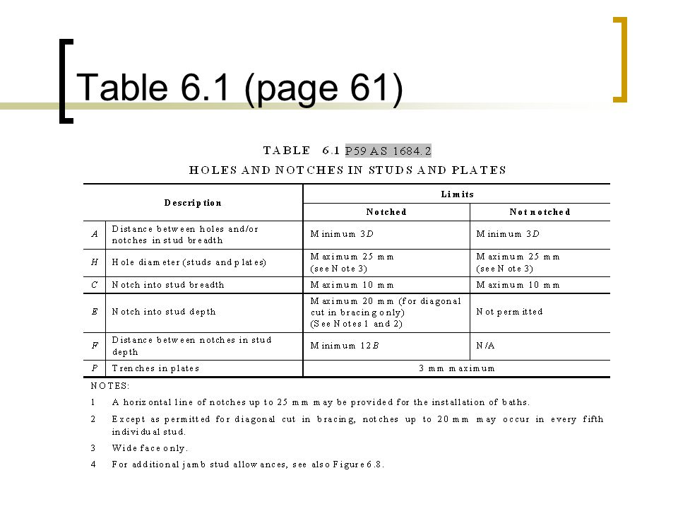 Table 6.1 (page 61)