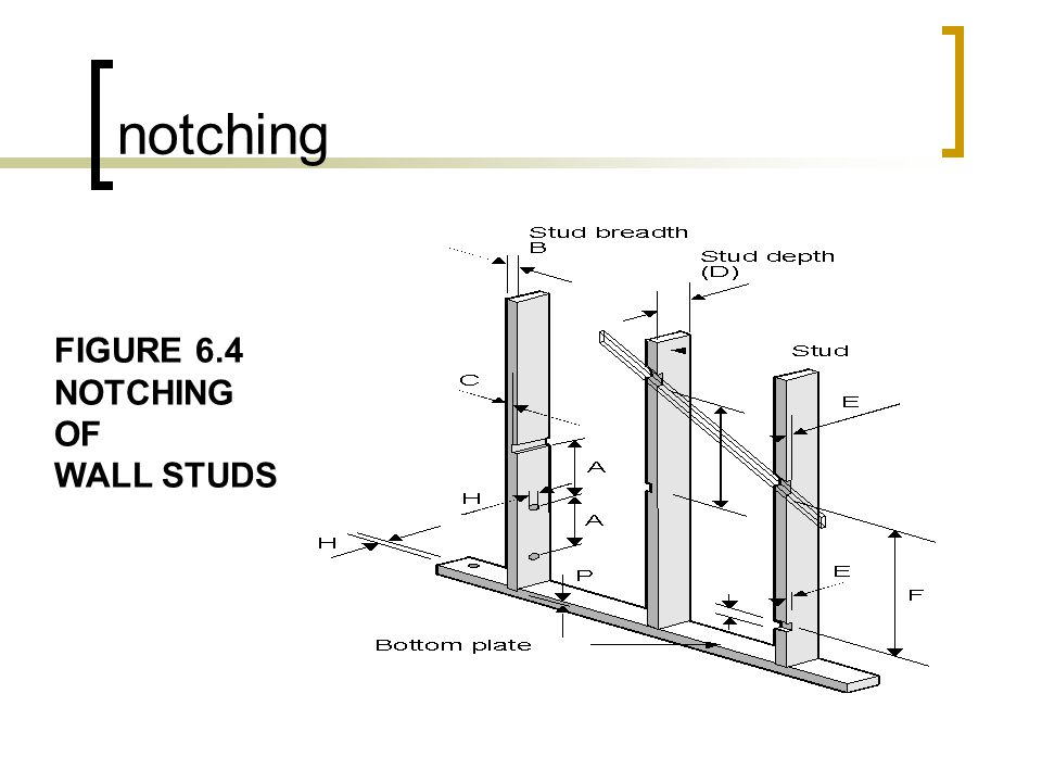 notching FIGURE 6.4 NOTCHING OF WALL STUDS