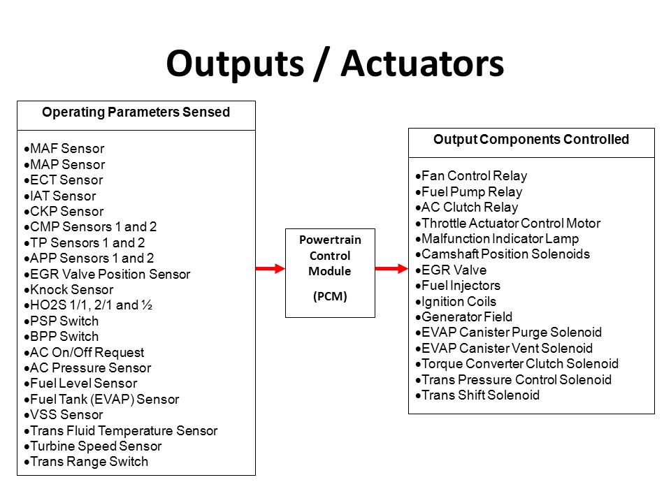 Operating Parameters Sensed Output Components Controlled