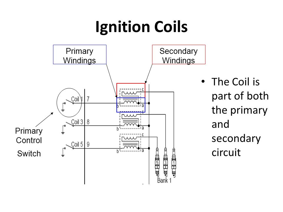 Ignition Coils Secondary Windings. Primary Windings. Primary Control. Switch. The Coil is part of both the primary and secondary circuit.