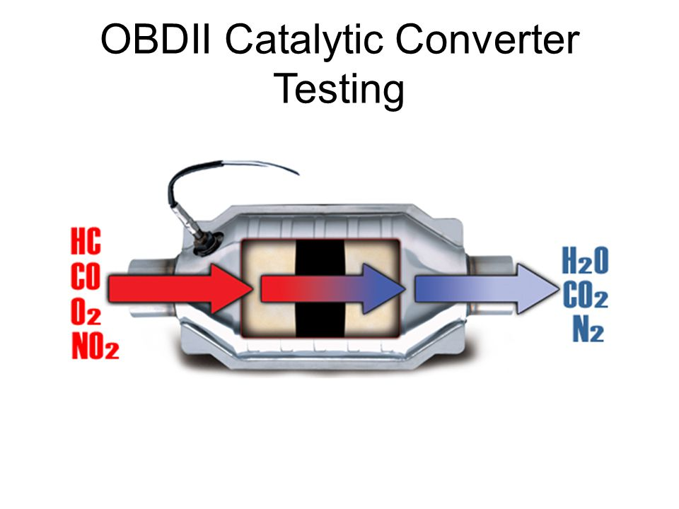 OBDII Catalytic Converter Testing
