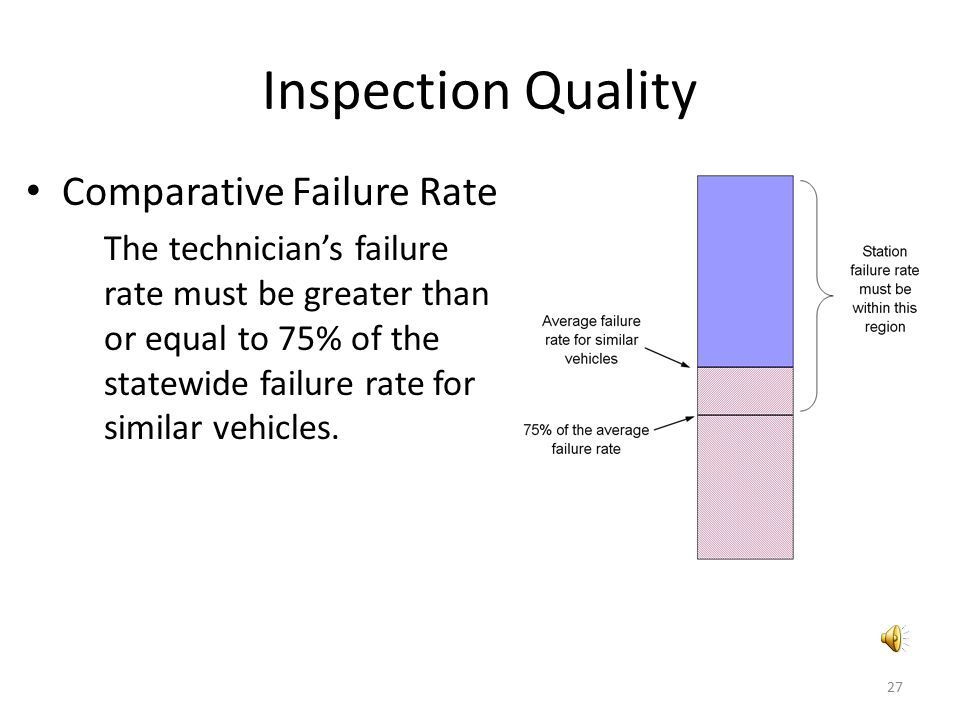 Inspection Quality Comparative Failure Rate