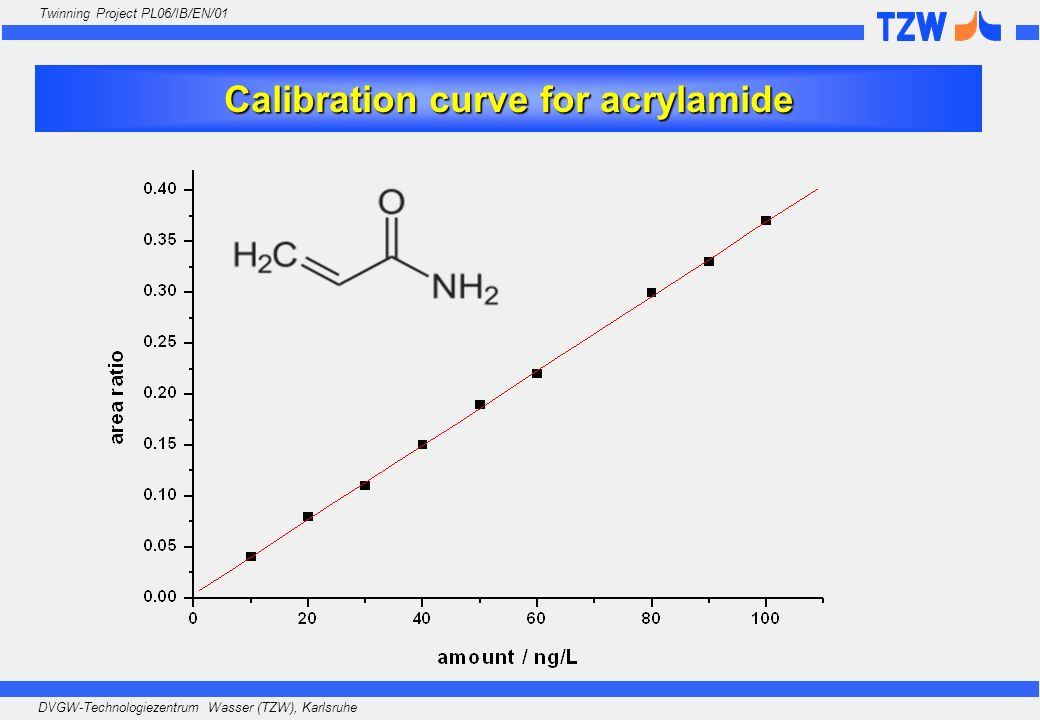 Calibration curve for acrylamide