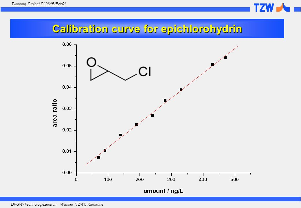 Calibration curve for epichlorohydrin