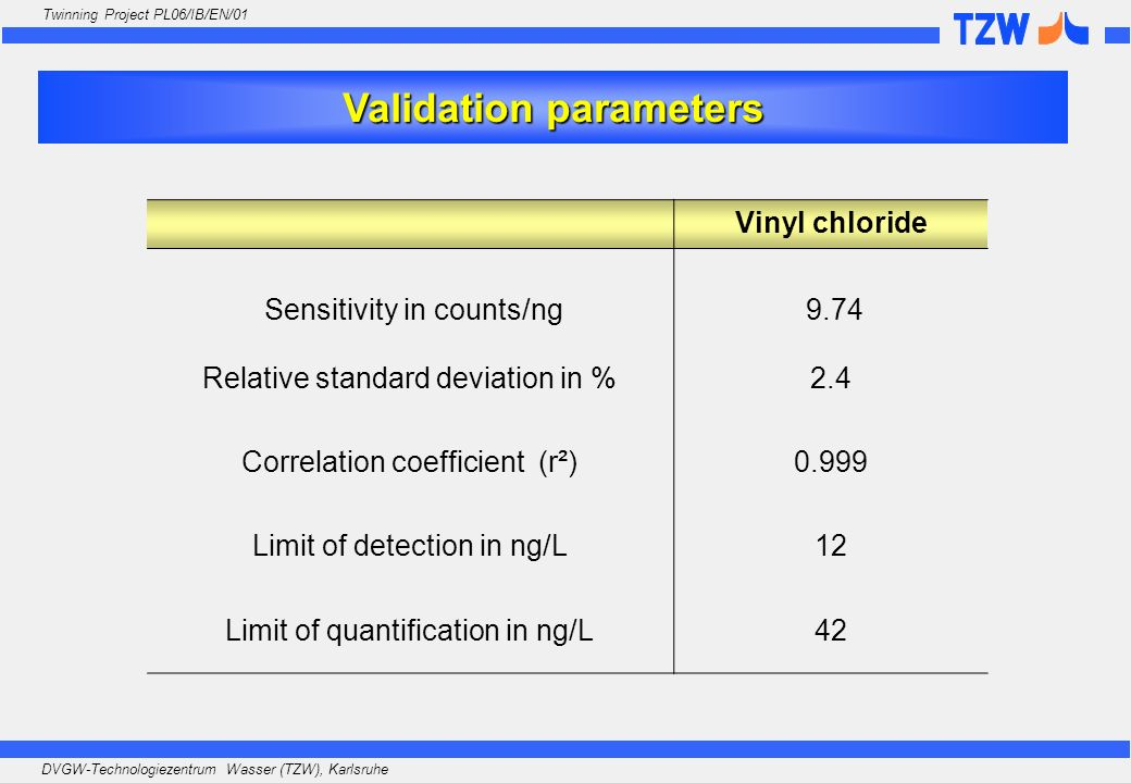 Validation parameters