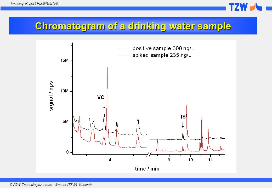 Chromatogram of a drinking water sample