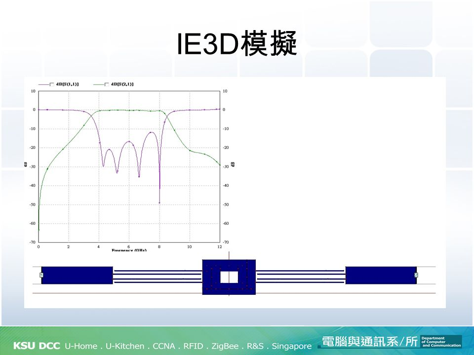 IE3D模擬